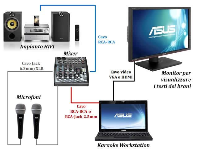 Una karaoke workstation con poca spesa e molta resa - Impianti audio per casa ...